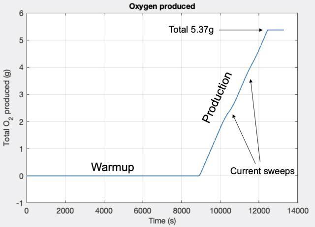 Después de un período de calentamiento de 2 horas, MOXIE comenzó a producir oxígeno a una velocidad de 6 gramos por hora.